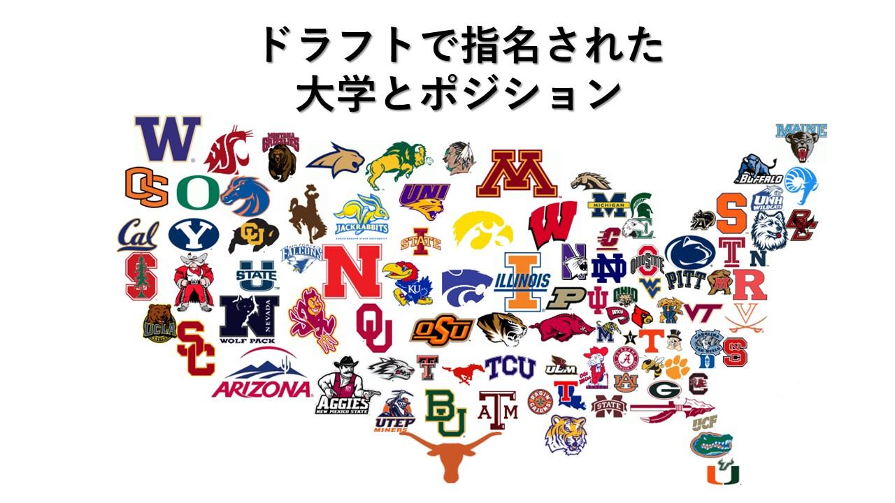 【ドラフト2020】人気だったポジションと大学はどこだ!!